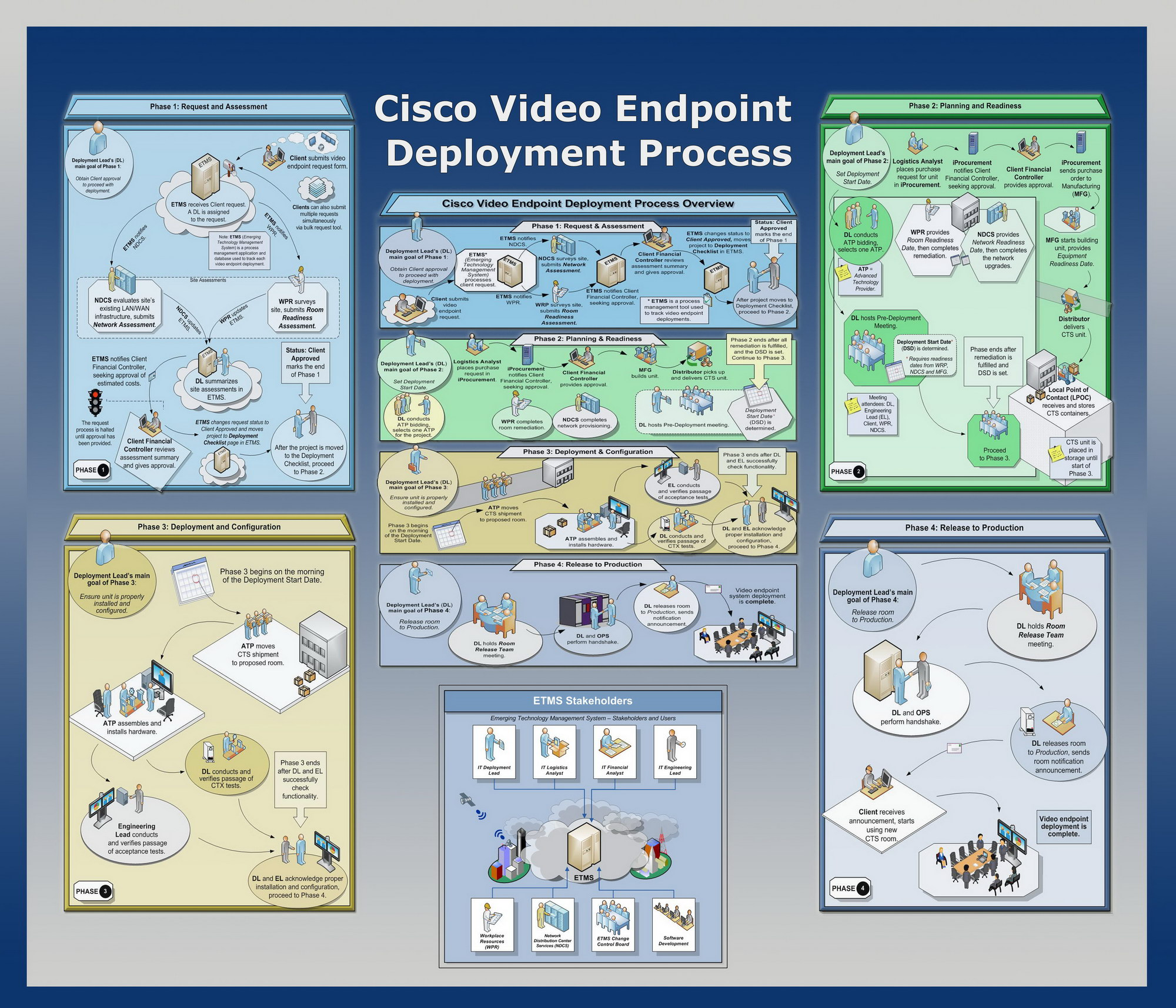 Gps Productions Technical Writing Process Flow Diagram Html The Image Above Displays Some Of Diagrams Gary Produced For Cisco