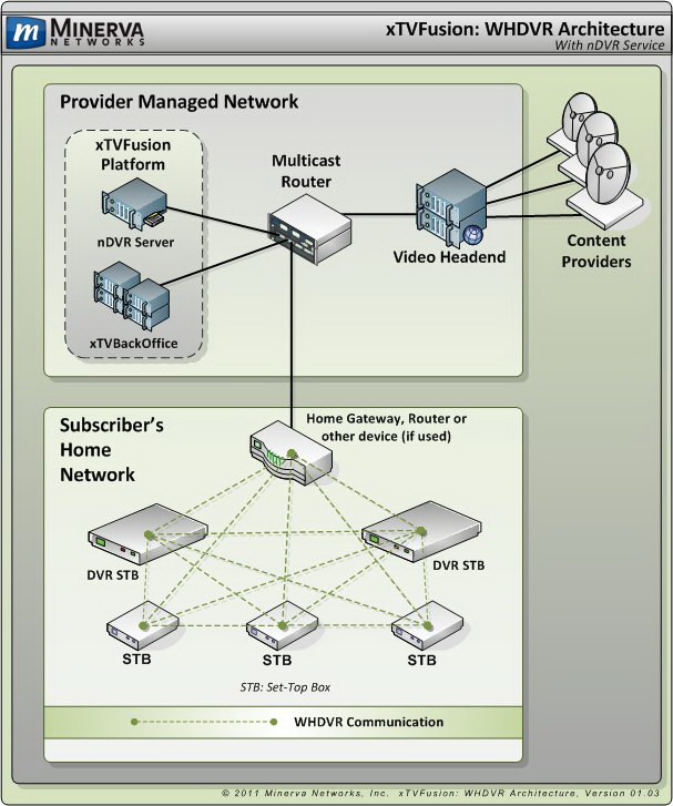 Gps productions technical writing for Home network architecture diagram